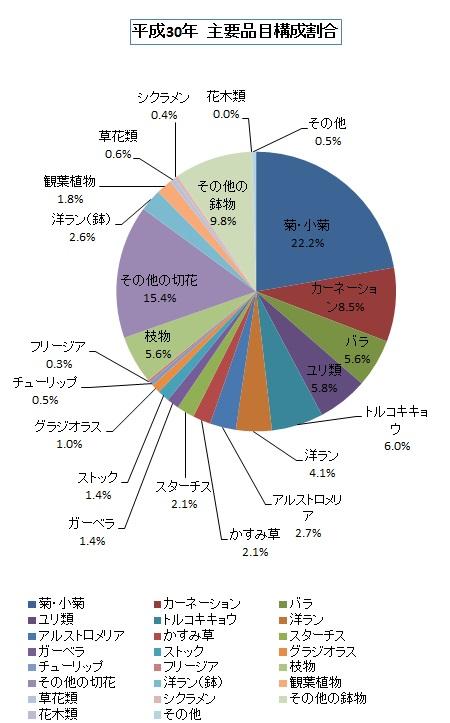 平成30年 主要品目構成割合円グラフ