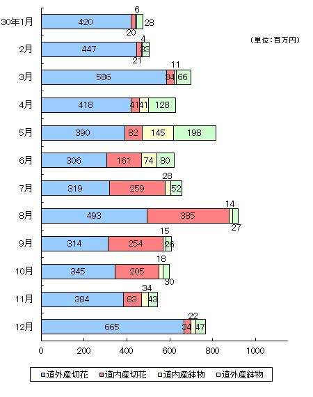 平成30年 月別取扱金額グラフ